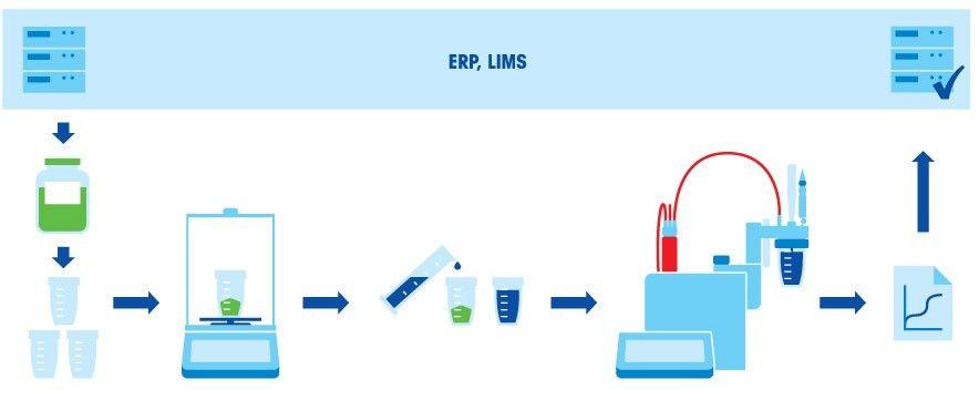 Preparing Titration Samples